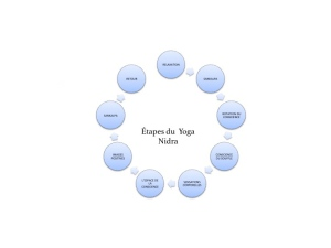 Yoga Nidra Schéma
