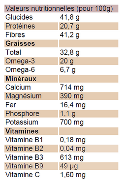 Chia Valeurs nutritionnelles pour 100g