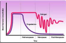 Instabilité hormonale